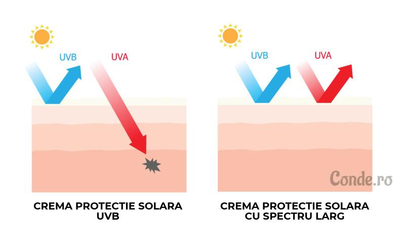 protectie solara spectru larg