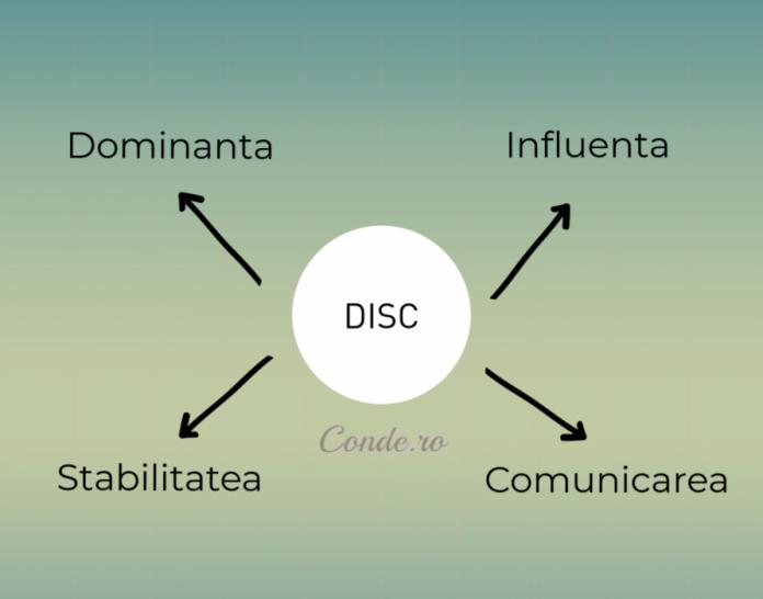 tipuri de personalitate disc