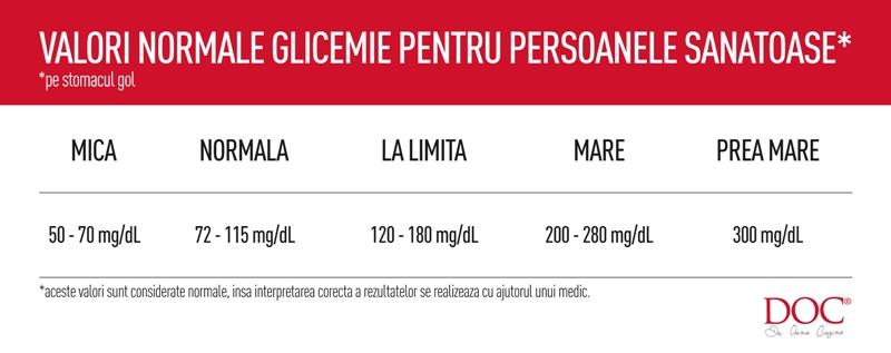 valori normale glicemie cu glucometru